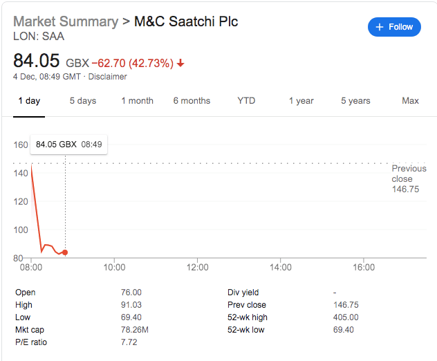 M&C Saatchi Share Price Falls By Near 50% After Disaster Profit Warning