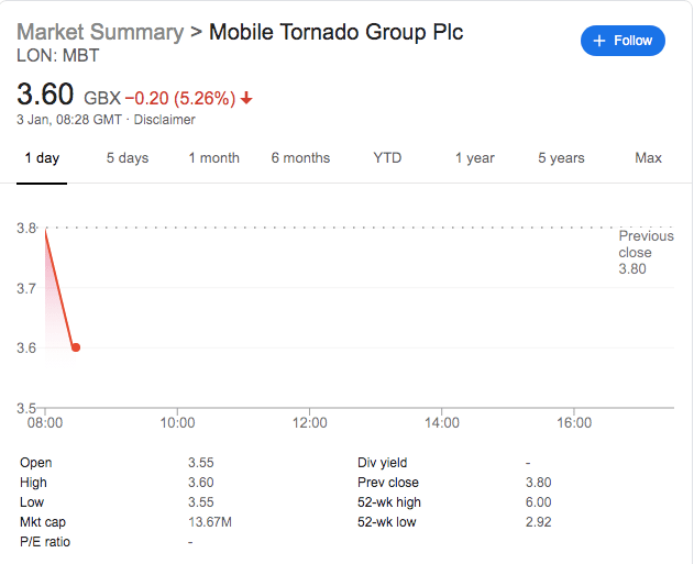 Mobile Tornado Shares Decline On Contract Deployment Delay