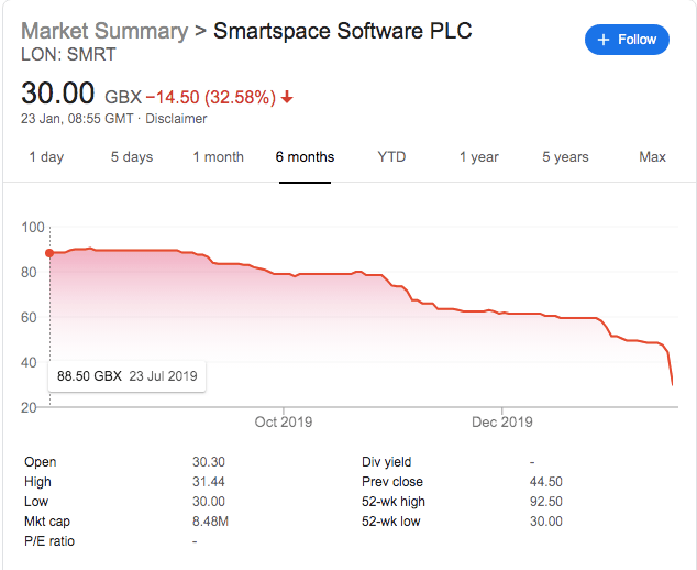 Smartspace Software Share Price Tanks 30% On Supply Chain Woes