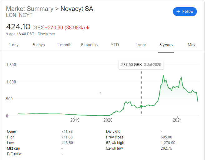 novacyt profit warning