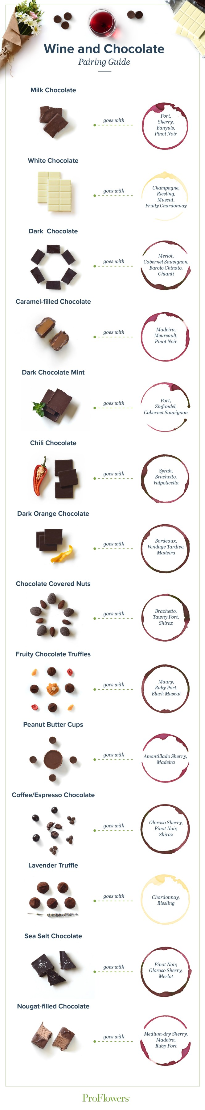 Chocolate and Wine Pairing - Wine and Mommy Time