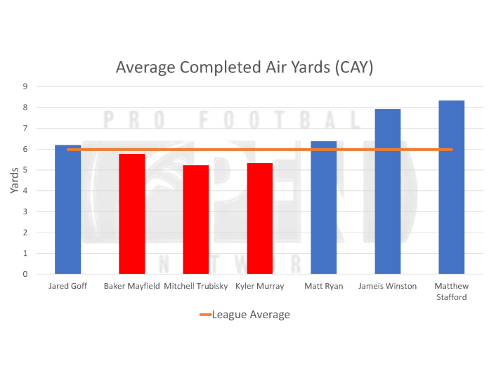 Average completed air yards