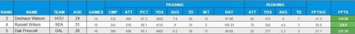 2020 Dynasty Quarterback Rankings