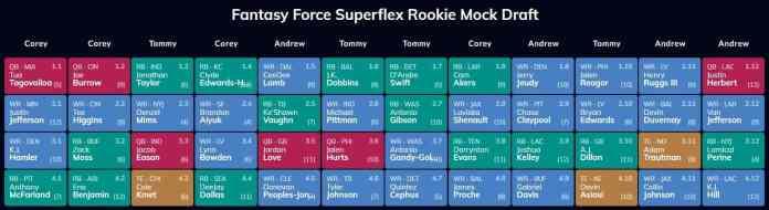 4-Round Rookie Superflex Mock Draft (Fantasy Force)