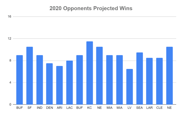 NFL Betting: Analyzing the New York Jets 2020 win totals