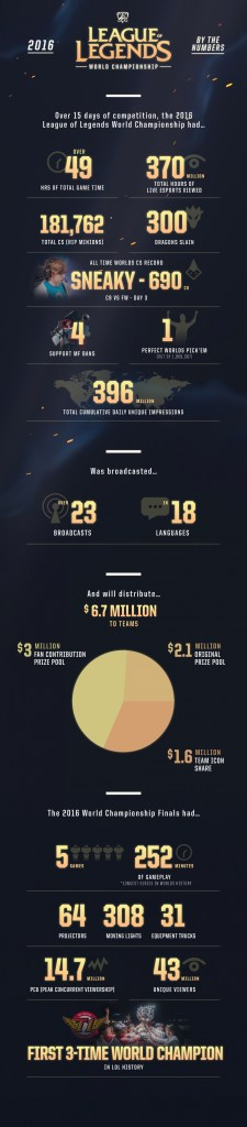 post_worlds_infographic-fin12516