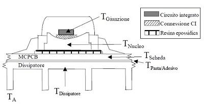Figura 3. Sezione di un LED montato su circuito stampato (PCB) e dissipatore. Fonte: AB05 Luxeon