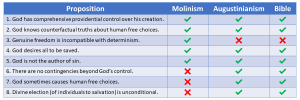 Molinism vs Augustinianism