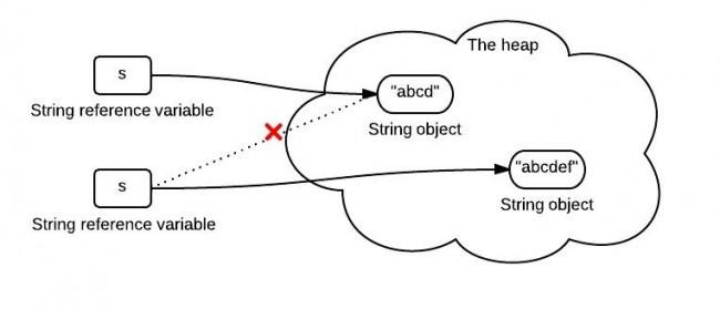 string-immutability