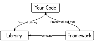 framework-vs-library
