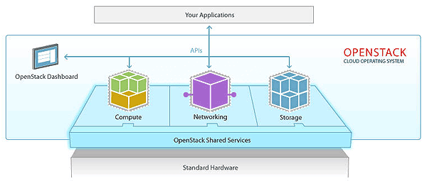OpenStackLayers