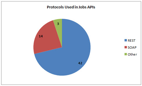 70 jobs apis indeed simply hired and careerbuilder programmableweb