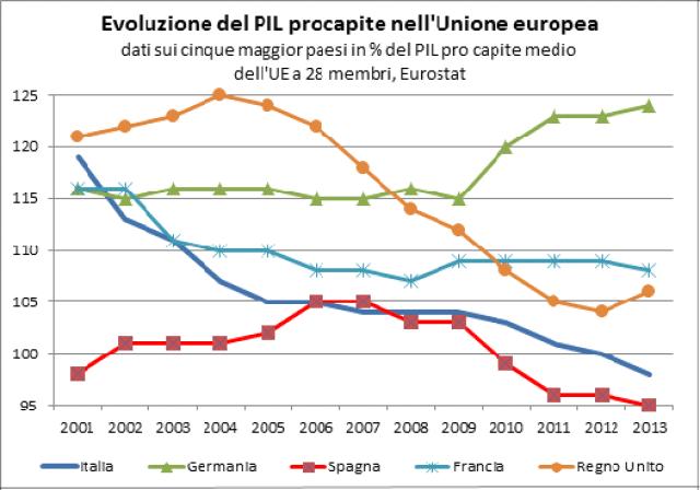 Il PIL procapite italiano è calato in termini relativi dal 119% della media dell'UE 28 nel 2001 fino al 98% nel 2013. Tale calo ha caratterizzato anche Francia e Gran Bretagna e in misura minore la Spagna, che era invece cresciuta fino al 2007. La Germania invece, che aveva mantenuto un reddito procapite relativo sostanzialmente stabile dal 2000 al 2009, ha conseguito nel 2010-13 un consistente miglioramento.