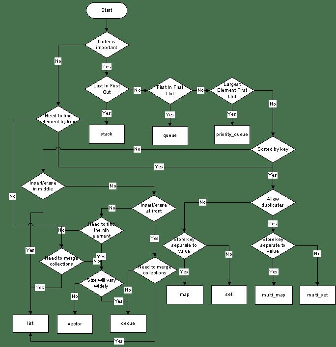 dynamic Array in C++