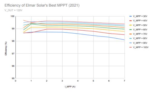 Elmar Solar Best Efficiency