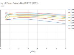 Elmar Solar Best Efficiency