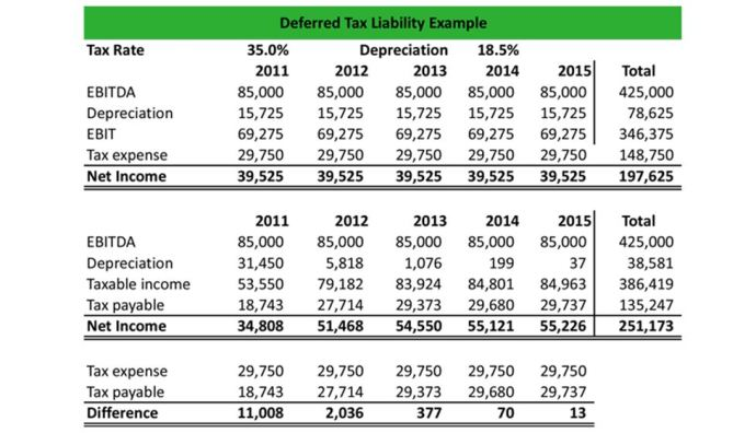Deferred tax liability spreadsheet