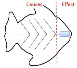 Fishbone Diagram: Cause and Effect Analysis Using Ishikawa Diagrams