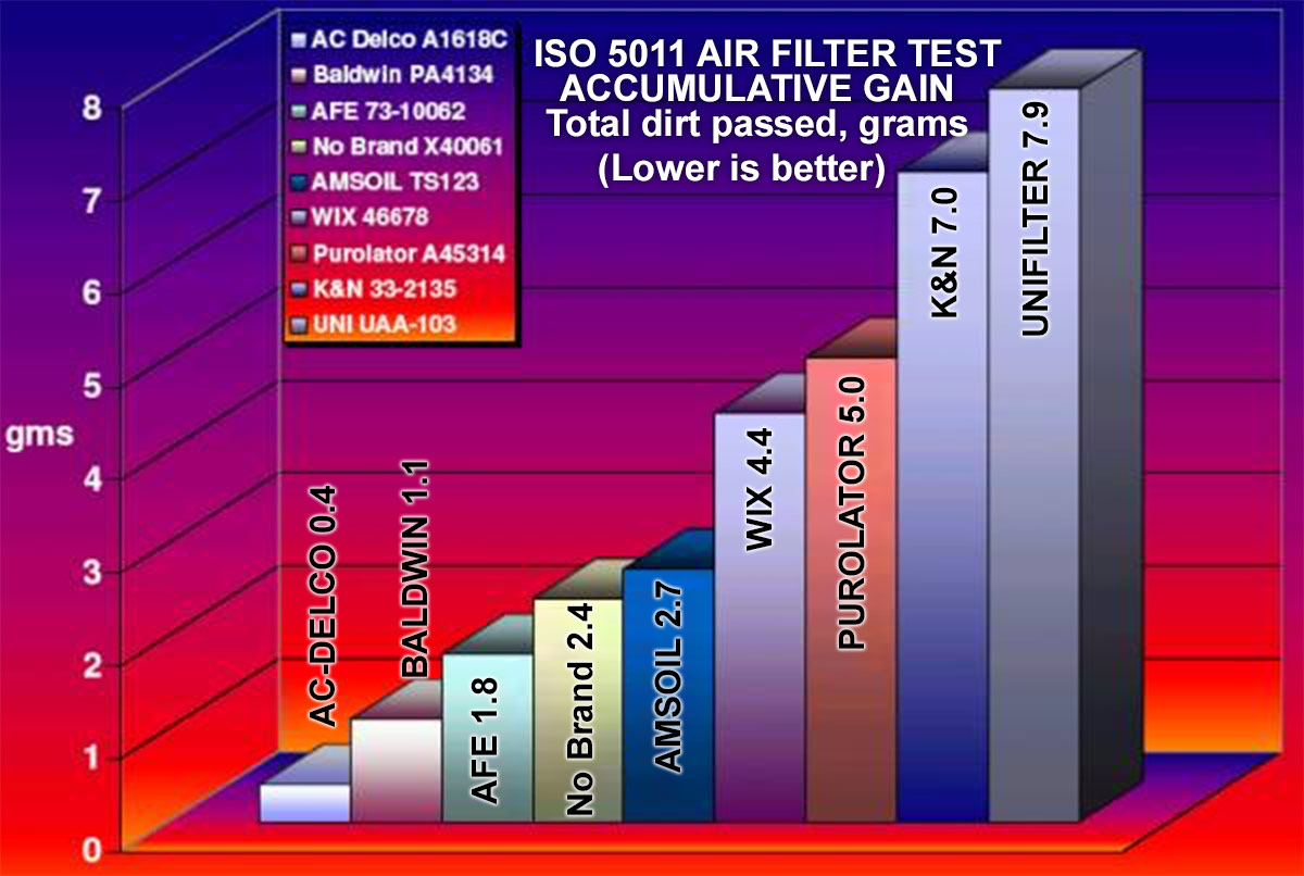 ISO5011 Accumulative gain