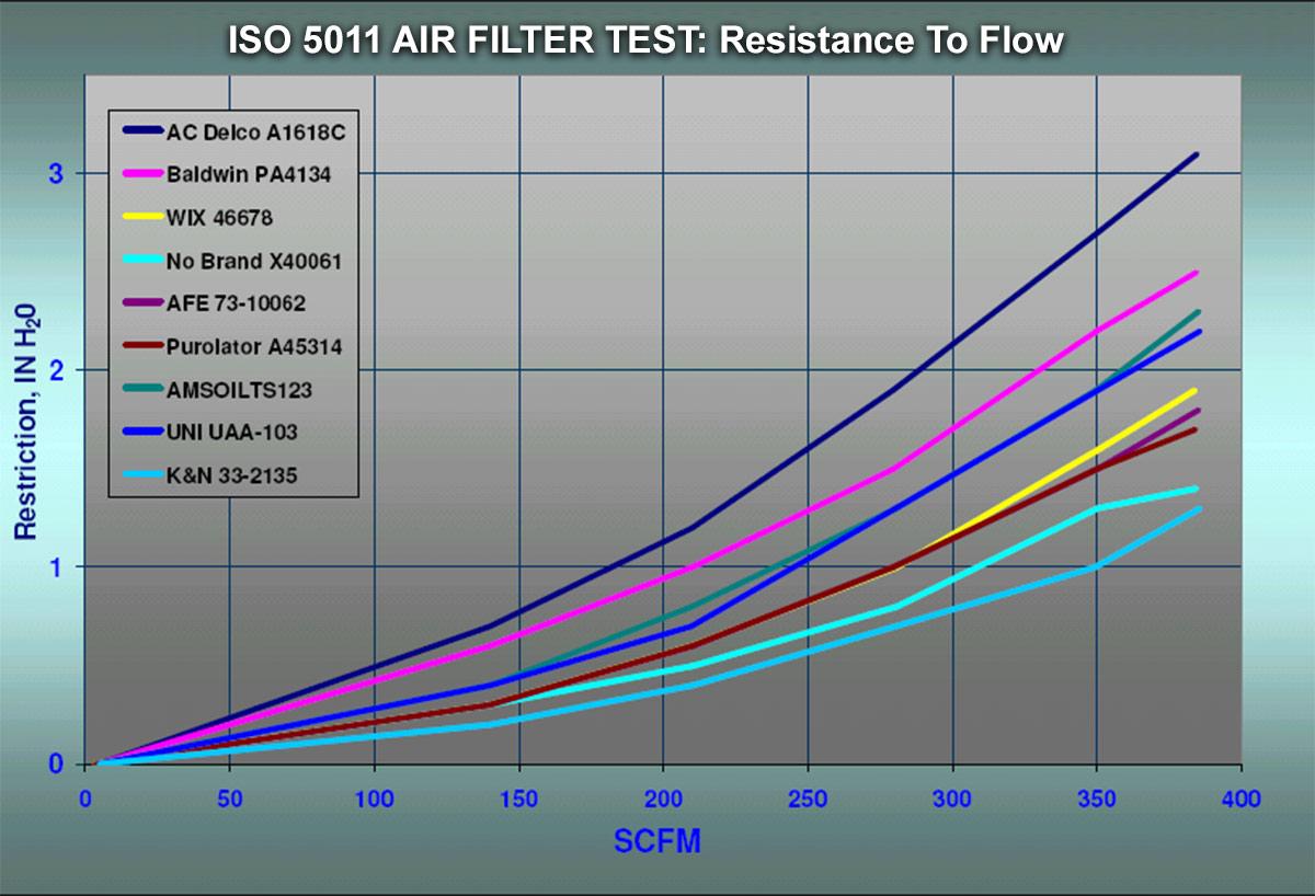ISO5011 restriction cfm