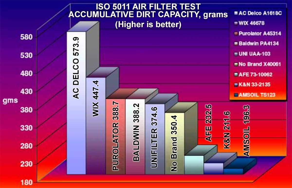 ISO5011 Accumulative capacity