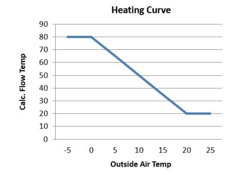 BMS Basics – Heating Curve