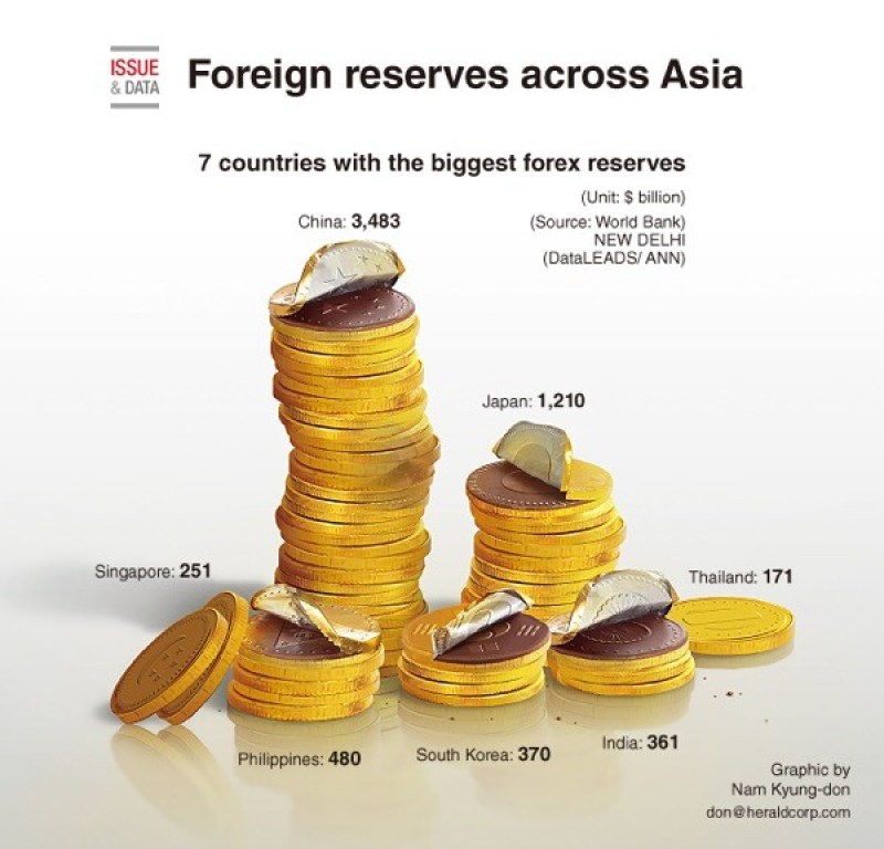 Foreign reserves across Asia