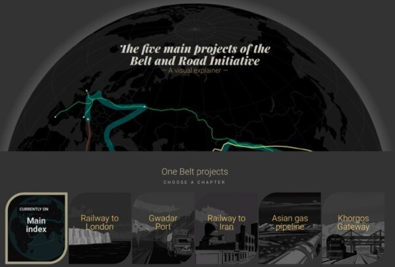 China's One Belt and One Road Initiative: A Visual Explainer of the Five Main Projects