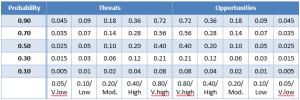 Probability Impact Matrix