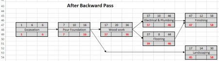 Log House project scheduling example - after backward pass