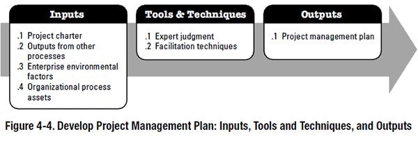 PMBOK process - Develop Project Management Plan