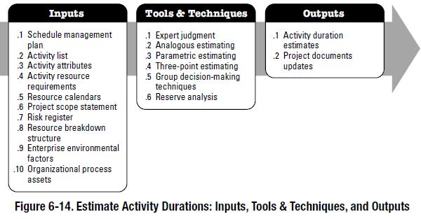 PMBOK process - Estimate Activity Durations