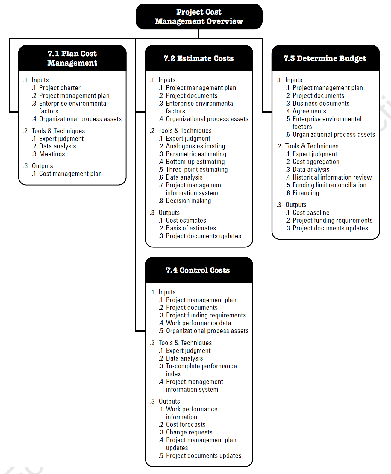 table 3 1 project management process groups and knowledge
