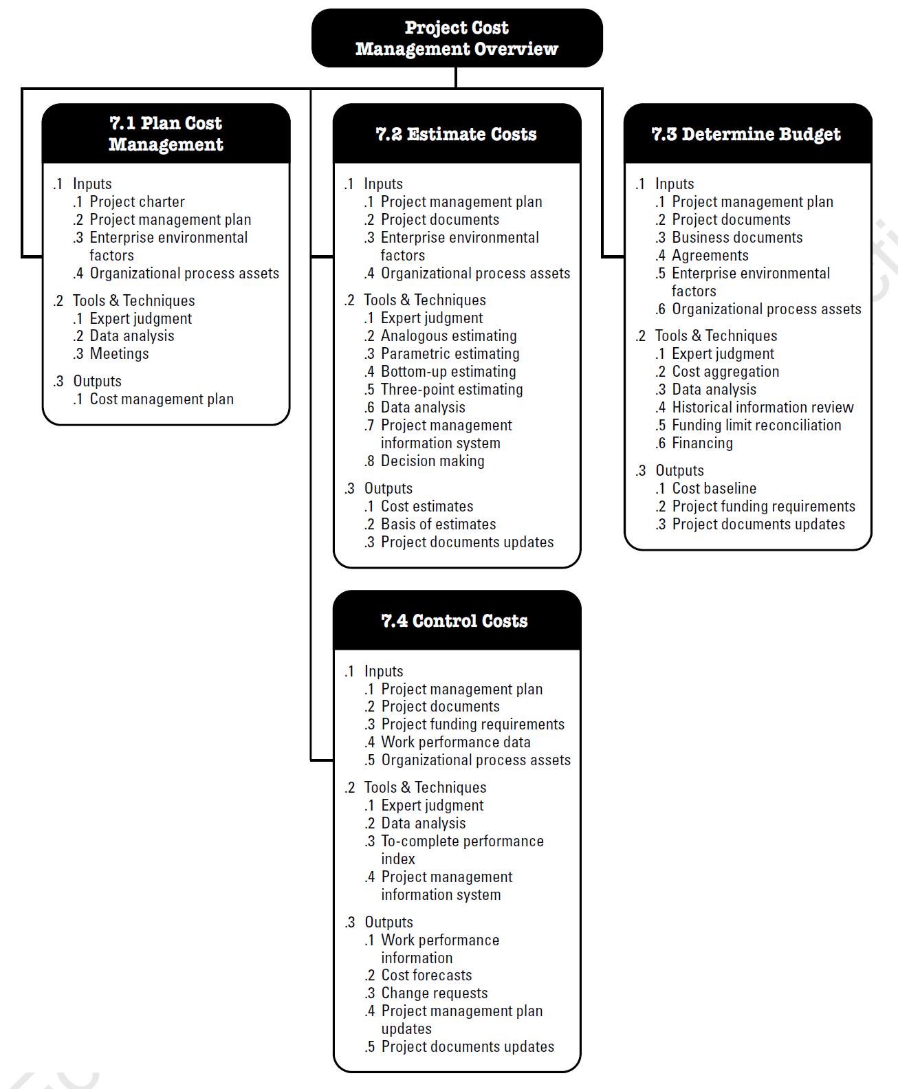Bo Pmbok Guide Processes Flow