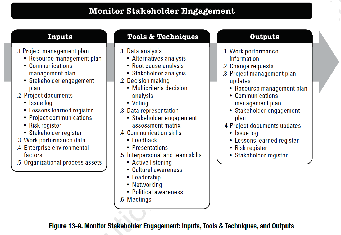 The Pmbok S Monitor Stakeholder Engagement Process
