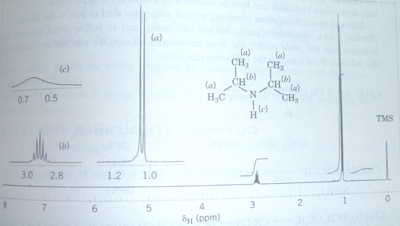 Fig 2. NMR spectrum of an amine.