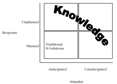 Figure 1: Knowledge Management in Organisations. {Source: Frappaolo, C. (1996) }