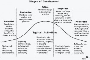 Figure 1: Stages of Development of communities of practice (Source: Wenger, McDermott, and Snyder (2002, p 69))