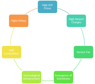 Some of the big costs that the aviation industry has to bear.