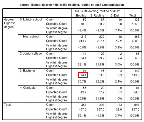 Table 3: Highest educational attainment [degree] and perception of life's excitement [life]