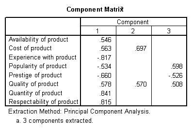 Table 6: Component matrix