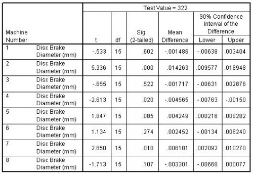 Table 2: The test statistic table shows the results of the one-sample T test