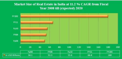 Market size of real estate of india