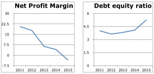 Debt equity ratio and net profit margin of Jaypee