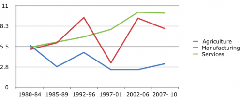 Growth of three major sectors of Indian Economy (1980 -2010)