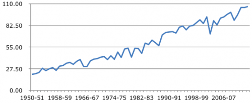 Total production of rice in India (1950-2014)