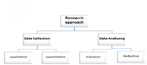 Research approach and its components