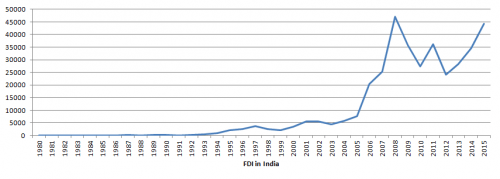 High inflow of FDI in after the liberalization of economy in 1990