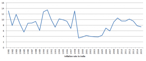 Trend of inflation rate in India in pre and post liberalisation period