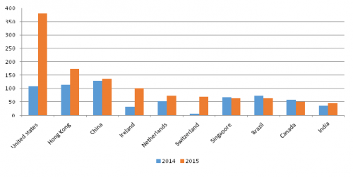 Increase in inflow of foreign direct investment in India in 2015 as compared to 2014